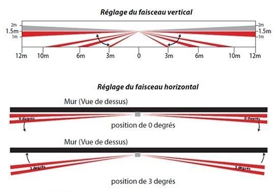 schema NVR780 paradox